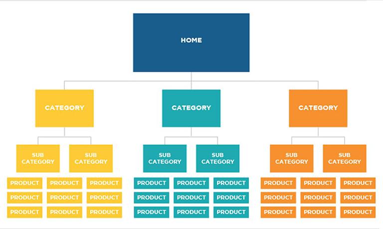 3. Store Architecture